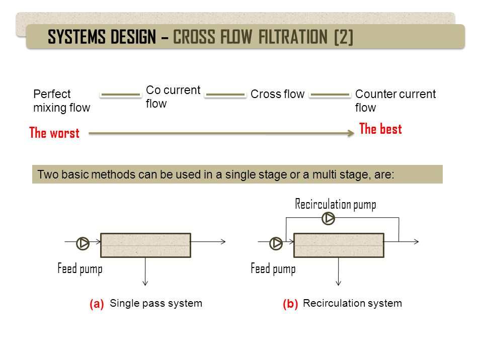SYSTEMS DESIGN – CROSS FLOW FILTRATION [2]